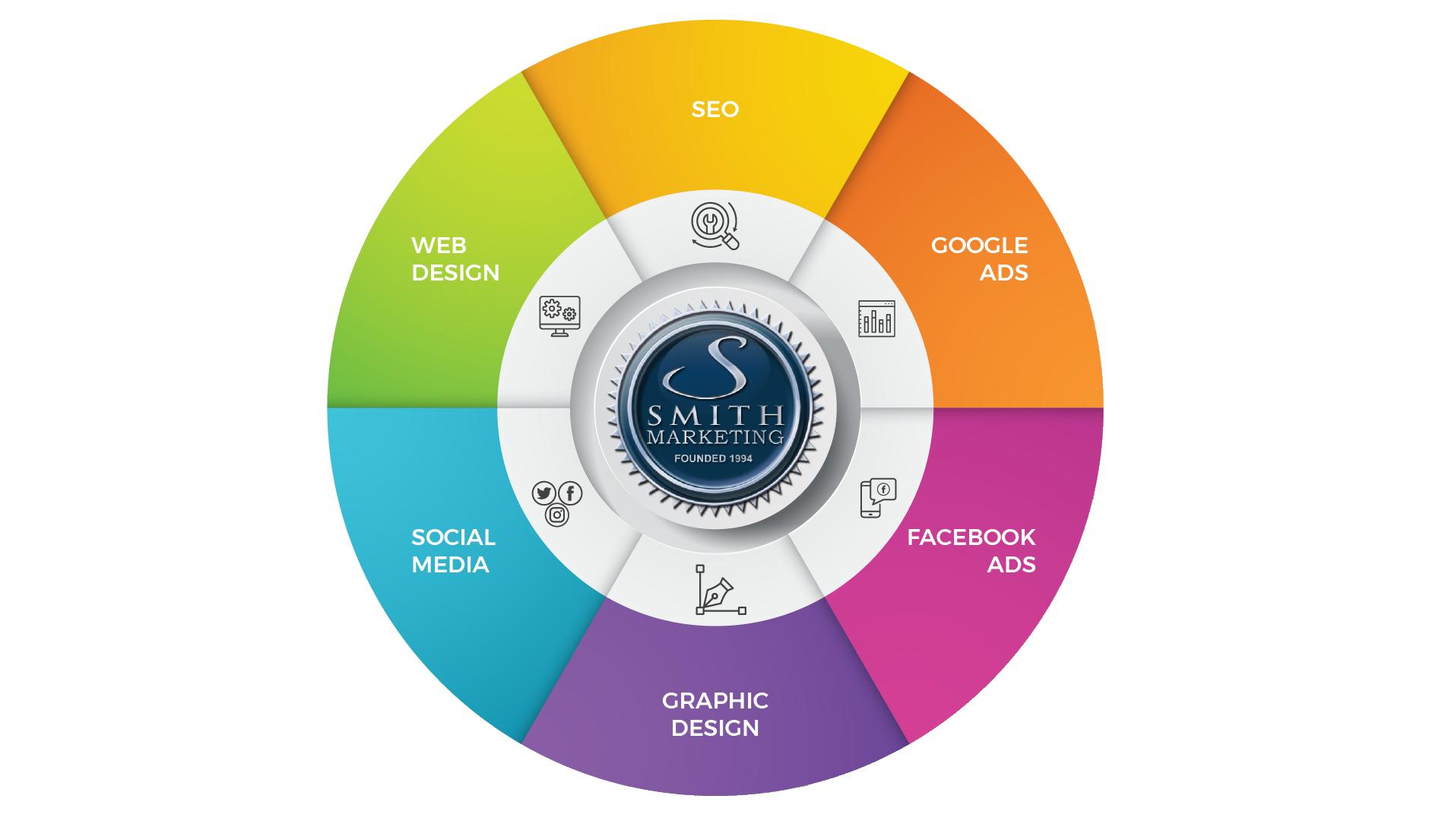 Web Design And Digital Marketing Agency Smith Marketing